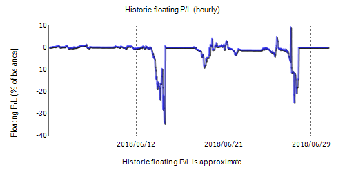 FX Secret Real Fxblue Result Chart