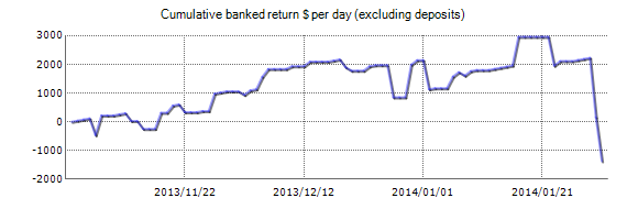FX-Seer EA - Live Account Trading Results Using EURUSD Currency Pair