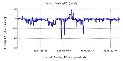 FX Splitter Demo Fxblue Result Chart