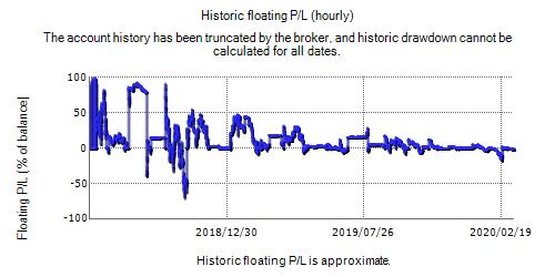 FX Stabilizer EA Real Fxblue Result Chart