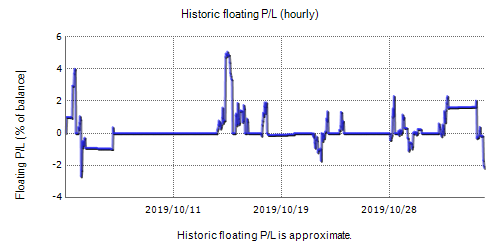 FXAdept Real Test Fxblue Result Chart