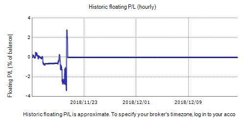 FX Charger EA DEMO Fxblue Result Chart