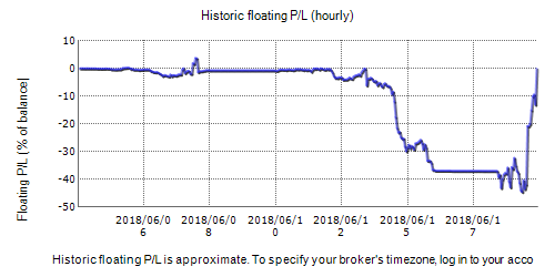 FX Charger Real Fxblue Result Chart