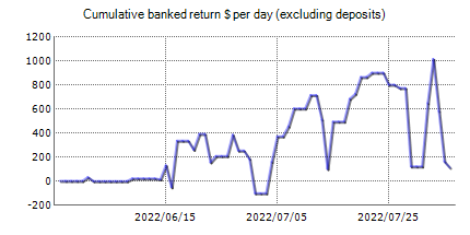 Forex trading statistics of FXConstant Demo with the results on the real account