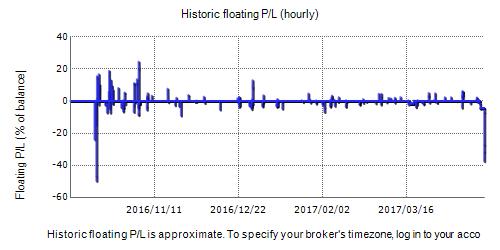 FX Maximal Fxblue Result Chart