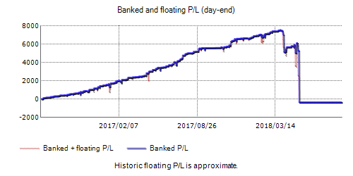 FX Mower EA Fxblue Result Chart