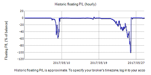 FX Plutus Fxblue Result Chart