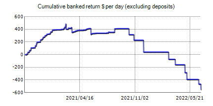 FXrobotGO Demo (Average mode) – trading statistics of the automated Forex trading software