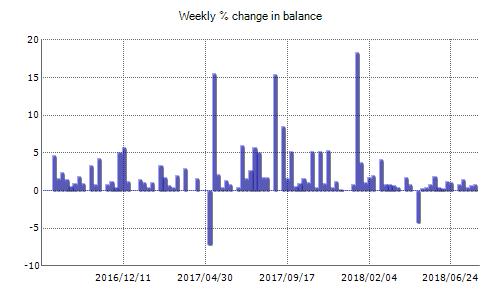 FX Stabilizer EA Fxblue Result Chart
