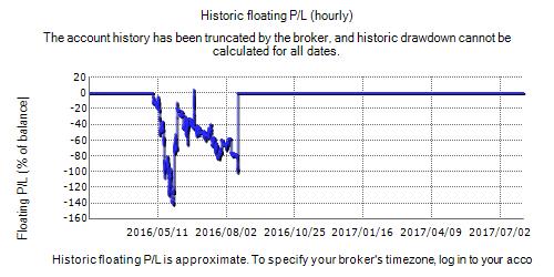 Forex Time Robot Fxblue Result Chart