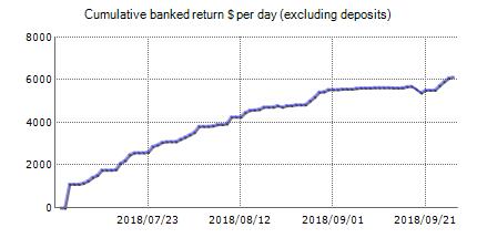 FxVoodoo - FxBlue trading account