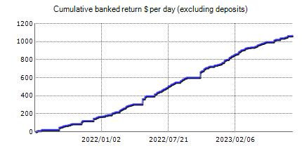 Live statistics of Happy MartiGrid automated trading Forex robot