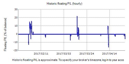Inertia Trader Fxblue Result Chart