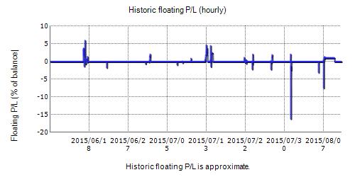 Keltner Pro Fxblue Result Chart