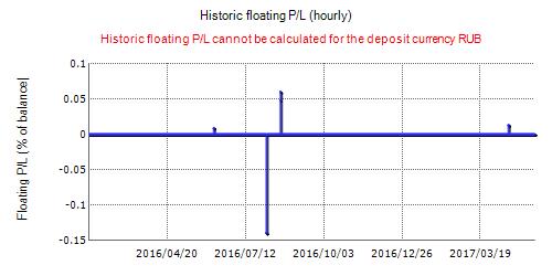 Lion FX Trader Fxblue Result Chart