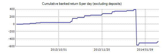 Maverick EA - Live Account Trading Results Using The EURUSD Currency Pair