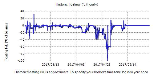 Optimum forex robot Fxblue Result Chart