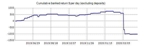 Oxygen FX TRADER Forex EA - Resultados da proba da conta de demostración usando o par de divisas EURUSD - Estatísticas engadidas 2019