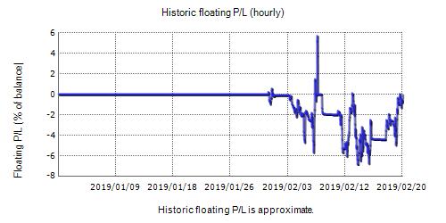 PowerFul Forex Live Test Fxblue Result Chart