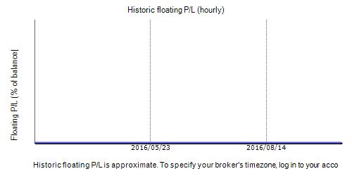 Price Action Robot Fxblue Result Chart