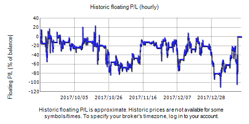 Prince FX Trading Fxblue Result Chart