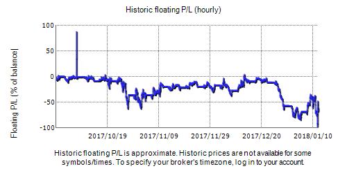 Prince FX Trading Live Fxblue Result Chart