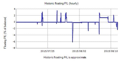 Push The Trend Fxblue Result Chart