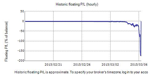 Rigel Forex EA Fxblue Result Chart