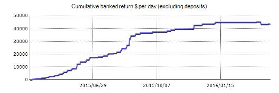 Skalp Trader PRO EA - Live účet obchodní výsledky pomocí měnového páru EURUSD