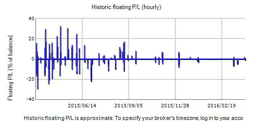 Scalp Trader EA Fxblue Result Chart