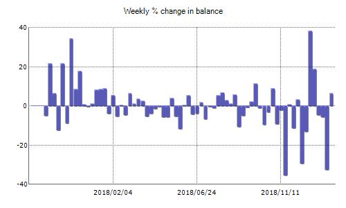 Tension Trader Fxblue Result Chart