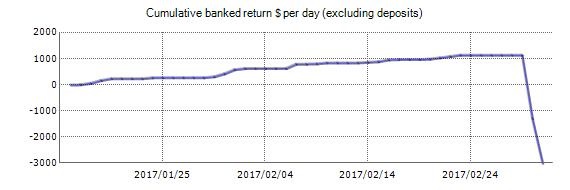 Tokamato Forex EA Review - Demo Risultati account di prova utilizzando GBPUSD coppia di valute