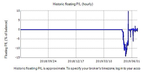 Trading Manager Pro Fxblue Result Chart