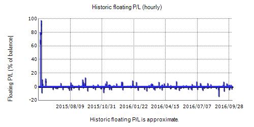 BFS Trident Fxblue Result Chart