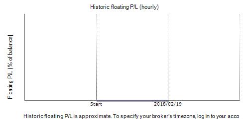 TriStar Trader Fxblue Result Chart