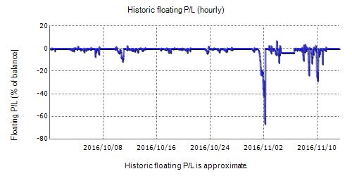 Forex Turbo Drive Fxblue Result Chart