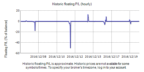 Delton Pro Fxblue Result Chart