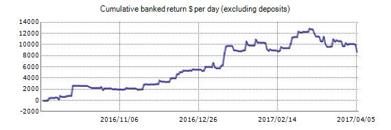 UniverseFX EA - Wyniki na żywo Trading konto za pomocą EURUSD a pary GBPUSD walut - Dodany 2016