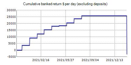 Very Well Trader - verified live FxBlue statistics