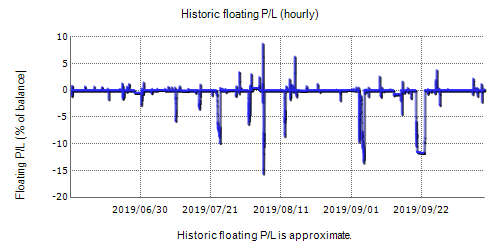 Volatility Factor 2.0 PRO Real Test Fxblue Result Chart