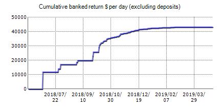 Volvox Trader - FxBlue trading account
