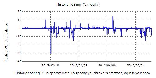 Vortex Trader Pro Fxblue Result Chart