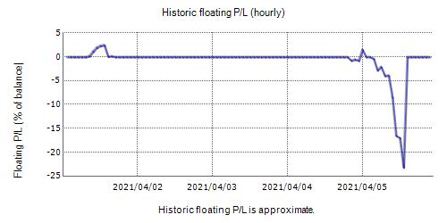 XoForex Fxblue Result Chart