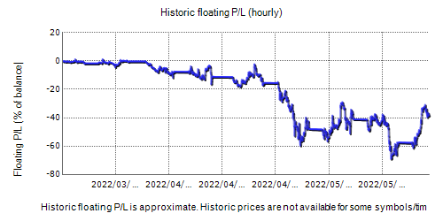 XXL Forex Real Profit Fxblue Result Chart